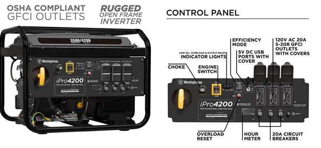 Westinghouse iPro4200 is OSHA Compliant, has GFCI Outlets, a Rugged Open-frame design. It also has a control panel with features like an engine switch, efficiency mode, hour meter, overload reset, and more.