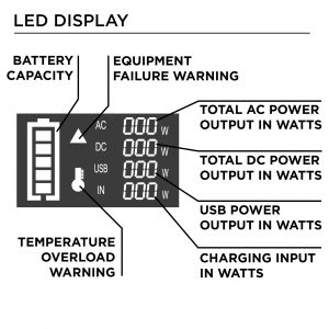 Led Display of Portable Power Stations