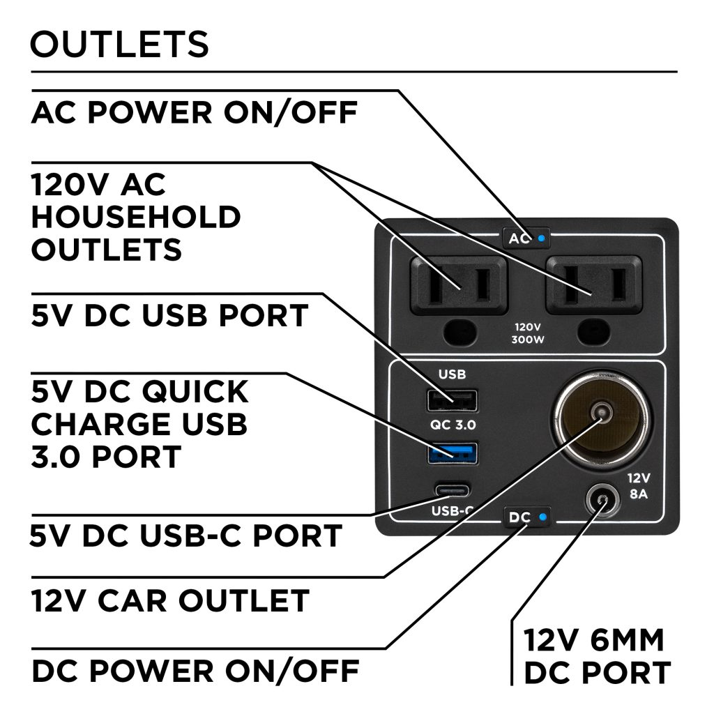 Outlets Display of Portable Power Stations